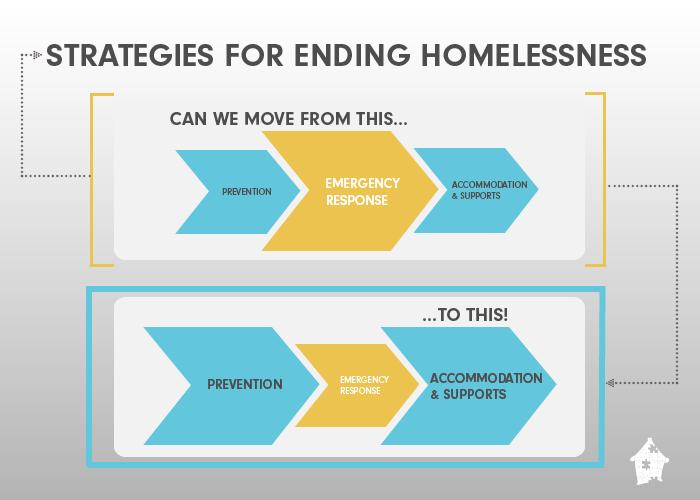 Strategy framework for ending homelessness