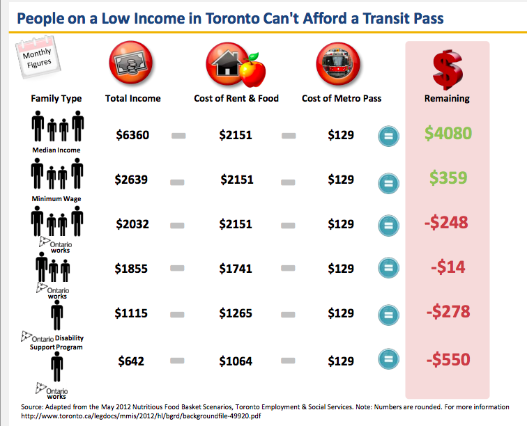 People on low income can't afford a Toronto Metropass