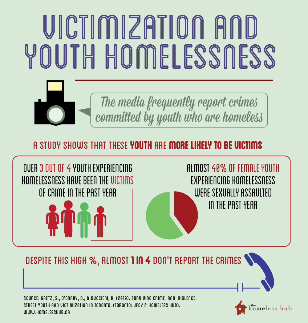 Victimization and Youth Homelessness Infographic