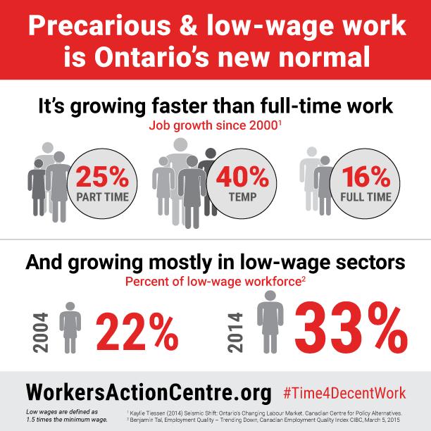 Wage gap and job growth