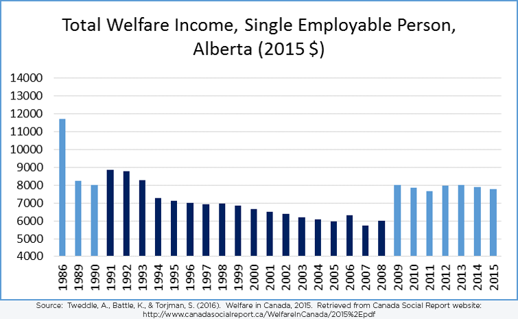 Total Welfare Income, Single Employable Person, Alberta (2015$)