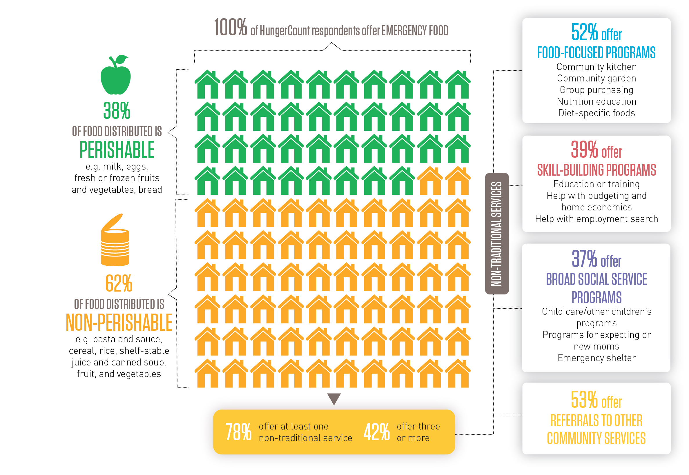 What Food Banks Do (Infographic)