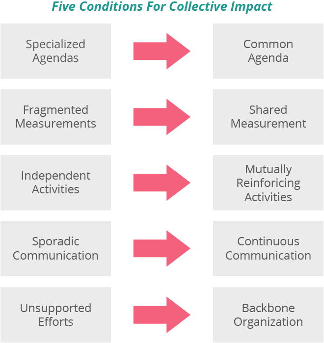Specialized agendas to common agenda. Fragmented measurements to shared measurements. Independent activities to mutually reinforcing activities. Sporadic communication to continuous communication. Unsupported efforts to backbone organization.