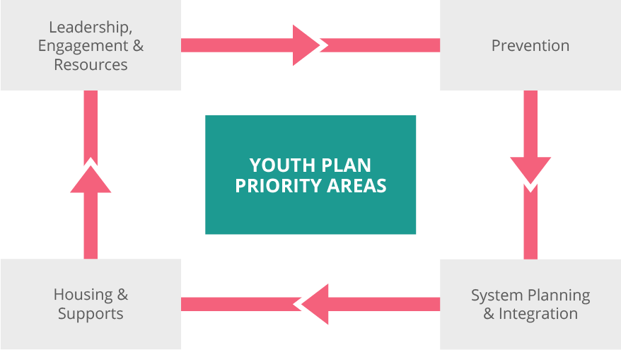 Youth plan priority areas are outlined below.