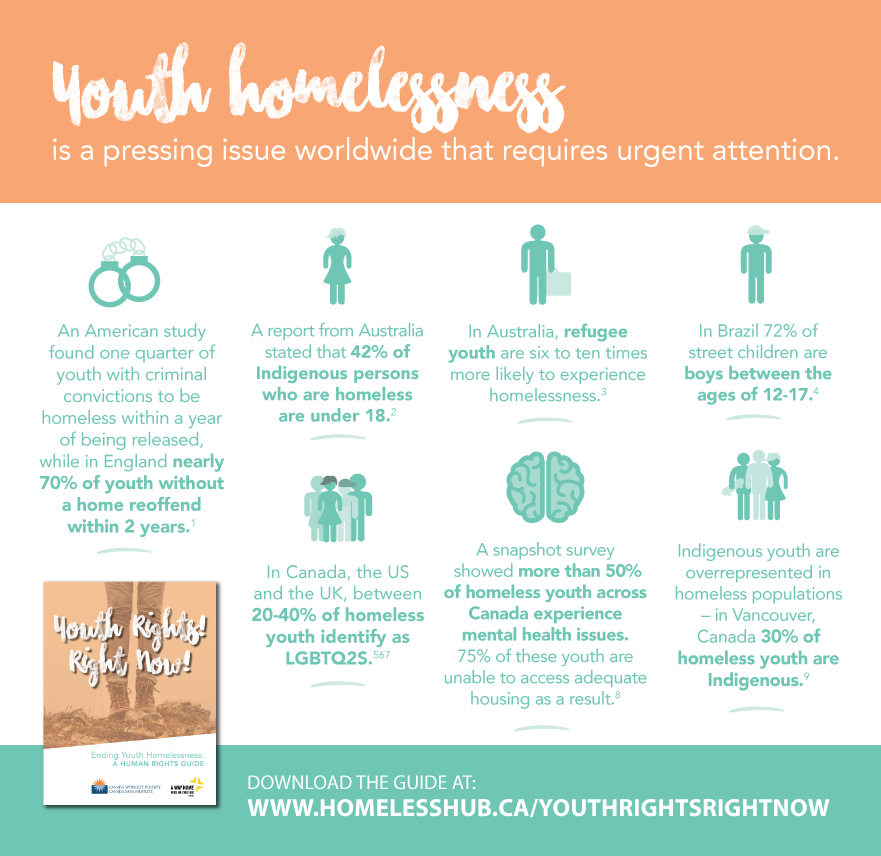 Youth homelessness is a pressing issue worldwide. See the Guide for more information.