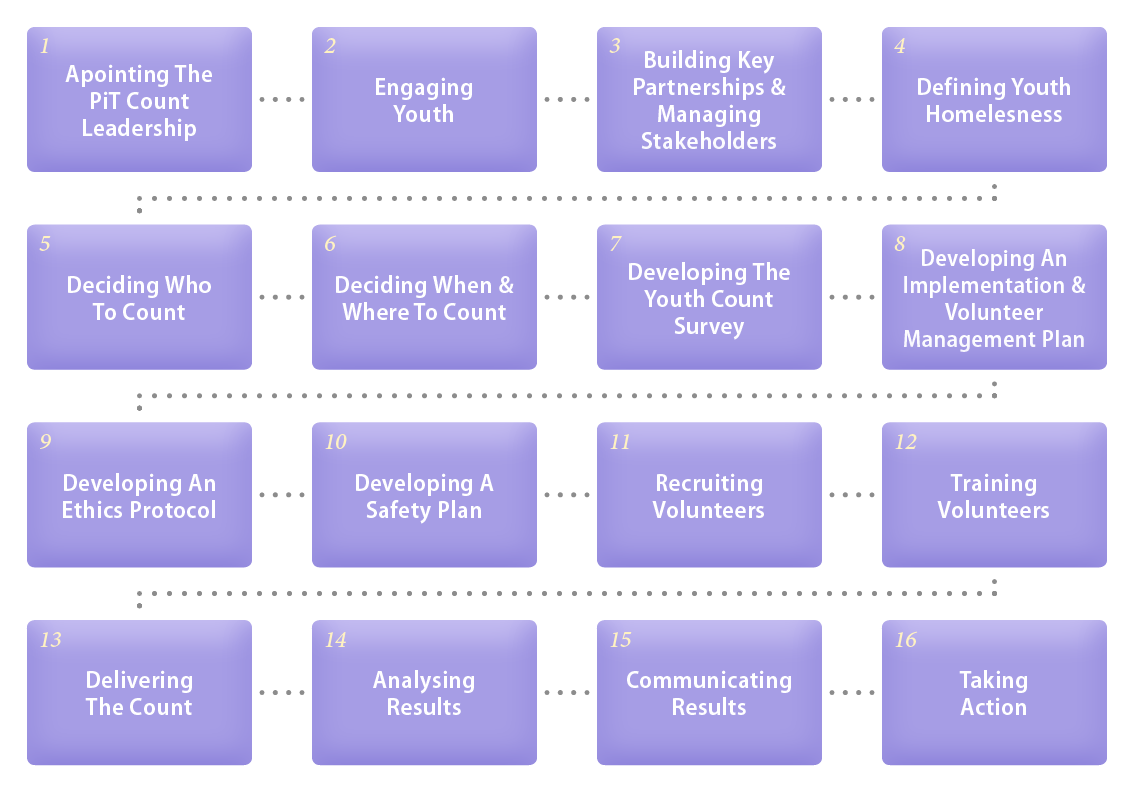 The 14 steps of the planning process
