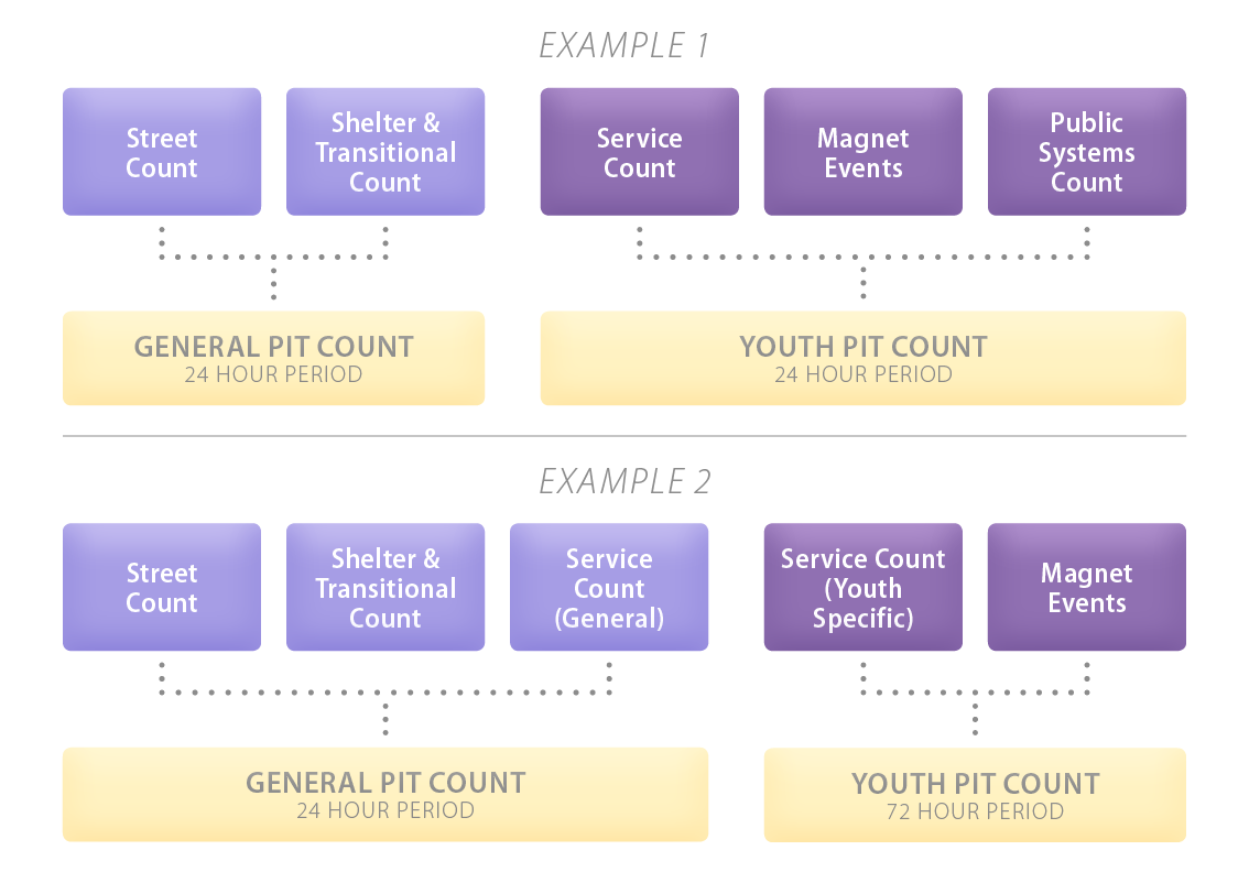 2 examples of combining a general PiT Count and a Youth Count.
