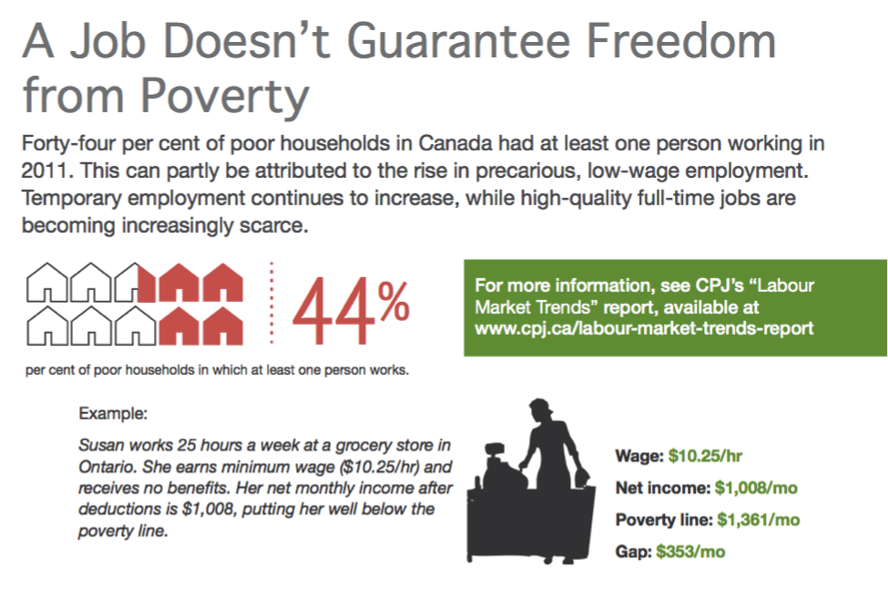Infographic: A Job Doesn't Guarantee Freedom from Poverty