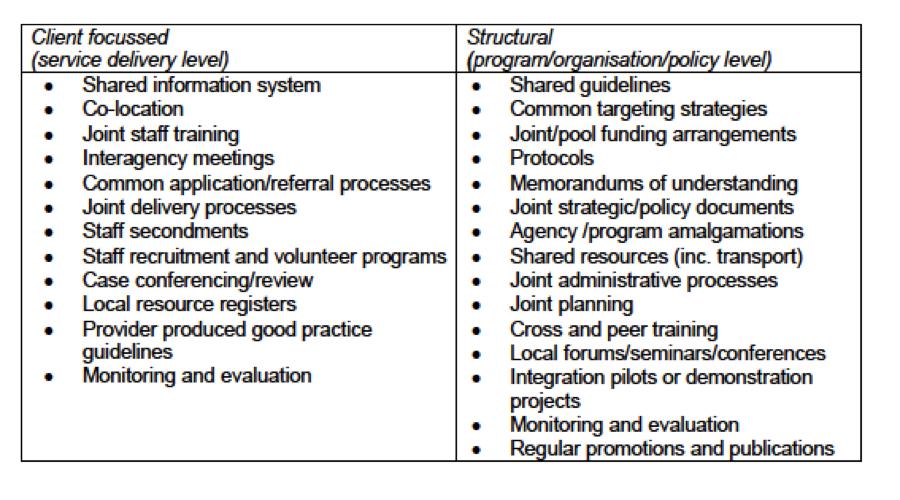 Evans et al, 2011, p30