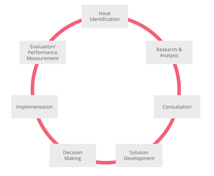 Figure 5 - Policy Development Cycle