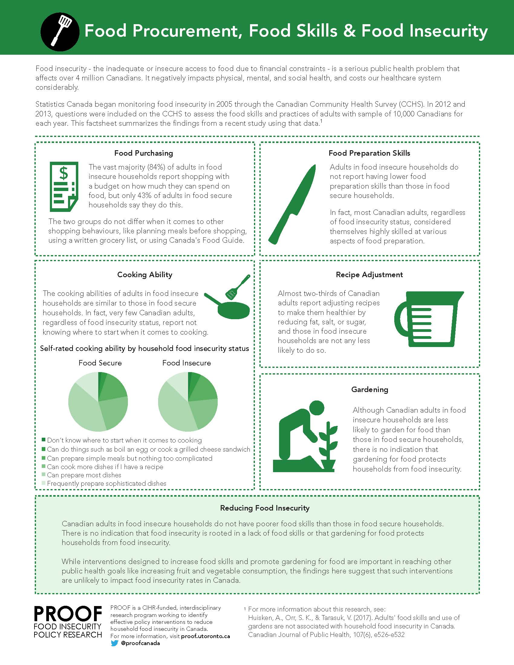 Food procurement, food skills & food insecurity factsheet