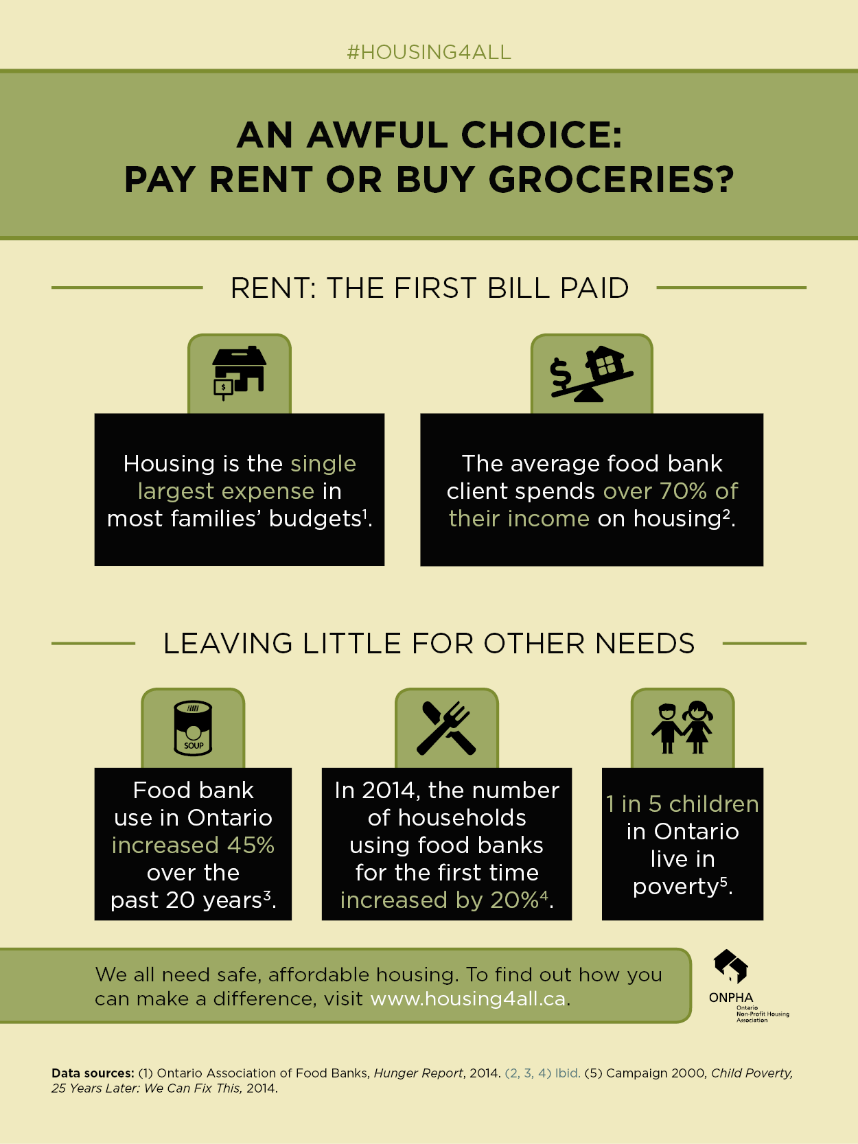 Infographic by ONPHA - An Awful Choice: Paying Rent or Buying Groceries
