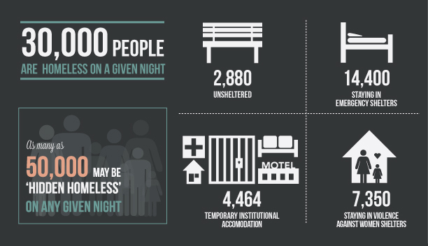 30000 people are homeless on any given night