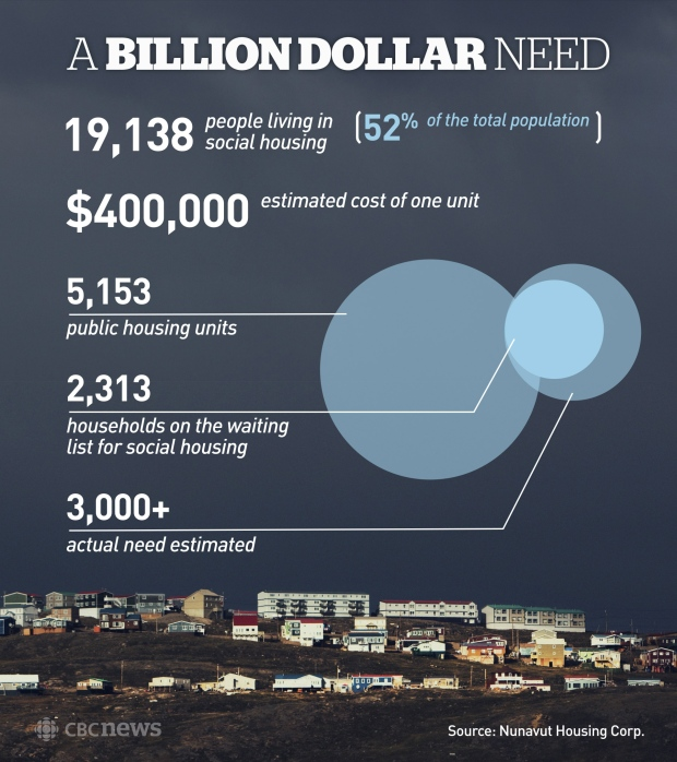 There is a billion dollar need for housing in Nunavut