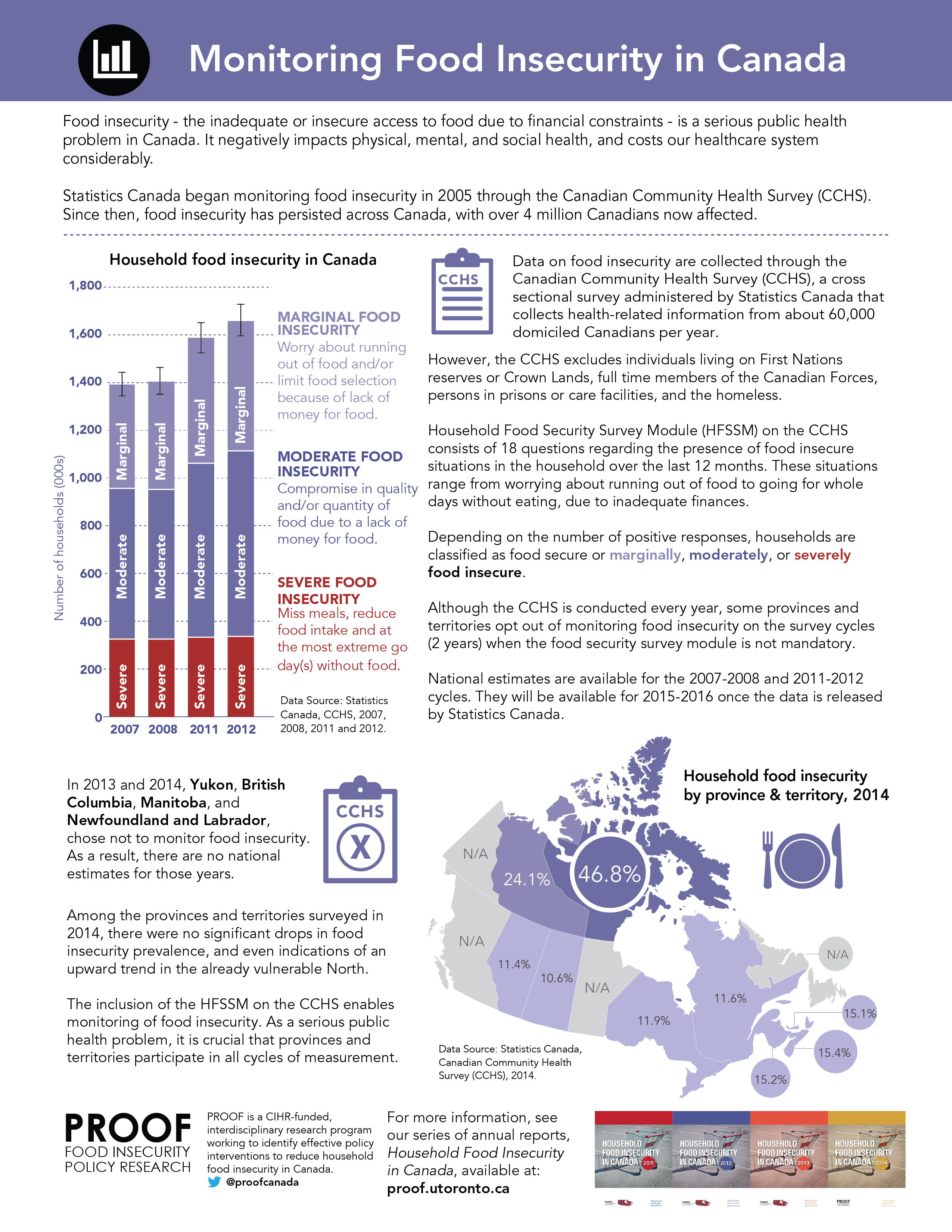 Monitoring Food Insecurity in Canada