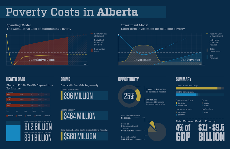 Poverty Costs in Alberta