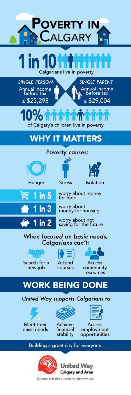 Poverty in Calgary infographic