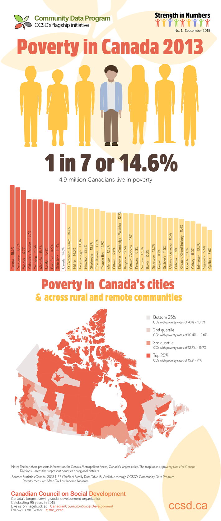 Poverty in Canada infographic