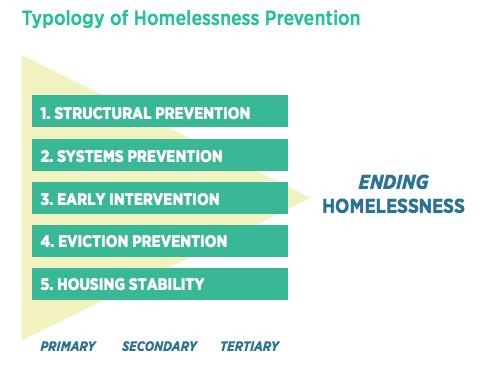 typology of homelessness prevention
